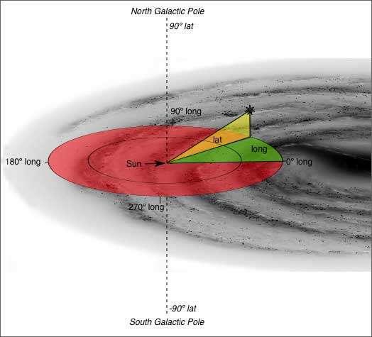 Une autre illustration de repère galactique avec son système de coordonnées. Le Soleil (Sun) se situe au centre du disque rouge. © Think Astronomy, 2006-2008