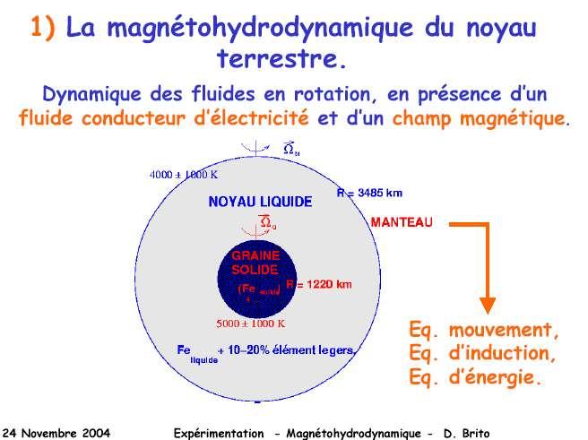 Au cœur de la Terre, des fluides conducteurs en rotation engendrent de complexes effets magnétiques et électriques. © Daniel Brito/U. J. Fourier