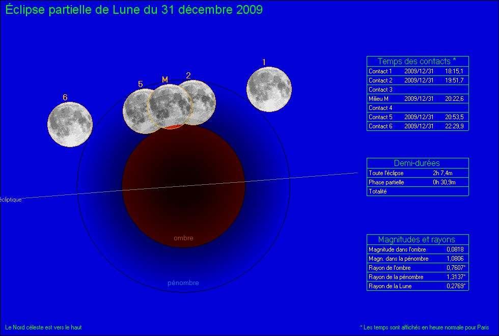 Le déroulement de l'éclipse partielle de Lune du 31 décembre 2009. Crédit J. Vallières, auteur du logiciel d'éphémérides Coelix