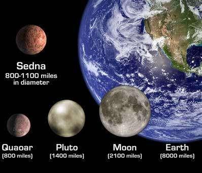 Taille de Sedna par rapport à d'autres astres