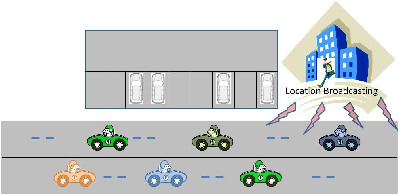 Le principe de l'application d'aide au stationnement imaginée par des chercheurs taïwanais repose sur la détection du modèle de déplacement à partir des données extraites de capteurs du smartphone. En interrogeant le GPS, l'accéléromètre, la boussole et le gyroscope, le système peut savoir quand un conducteur stationne son véhicule et quand il s'apprête à repartir. © Université nationale Cheng Kung, université nationale Chiao Tung