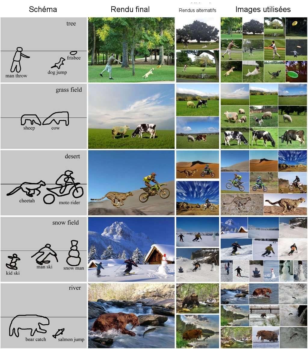 Schéma détaillé de plusieurs types de recherches © Tsinghua university