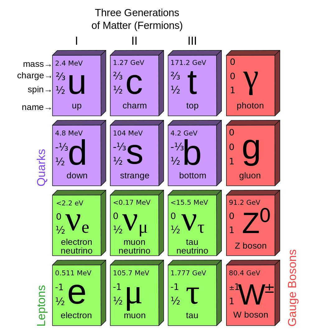 Le tableau des particules élémentaires du modèle standard, dans lequel figure le quark up. © MissMJ, Wikipédia