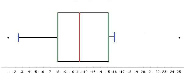Représentation graphique en boîte à moustaches. En rouge, la médiane, en vert, les premier et troisième quartiles, en bleu, les premier et neuvième décile. Les points noirs sont les données aberrantes. © Bruno Scala