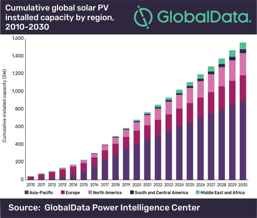 Prévision des capacités d'énergie solaire photovoltaïque dans le monde en 2030. © GlobalData