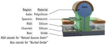 Représentation du plus petit transistor au monde : 0,009 µ !