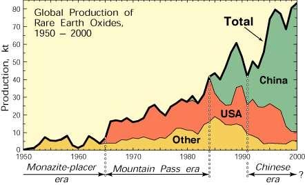 La production des terres rares de 1950 à 2000. Depuis la fermeture de la mine américaine de Mountain Pass, la Chine contrôle cette matière première. © Michael Diggles, domaine public