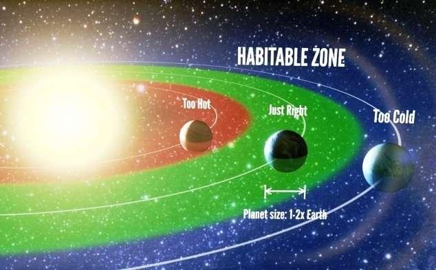 On pense savoir maintenant que des exoterres, c'est-à-dire des exoplanètes avec un rayon compris entre une et deux fois celui de la Terre et où de l'eau liquide pourrait exister, se trouvent en grand nombre dans la Voie lactée. Comme il est montré ici, elles ne sont ni trop proches ni trop éloignées de leur soleil. C'est uniquement dans la zone d'habitabilité (habitable zone en anglais) représentée en vert que les températures de surface sont compatibles avec une vie telle que nous la connaissons. © Petigura and Marcy/UC Berkeley, Howard/UH-Manoa