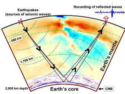 Les ondes sismiques traversant le manteau et réfléchies par la surface du noyau ont permis, à l'aide de plus de 100 000 enregistrements, de fournir une véritable tomographie du manteau.