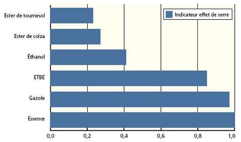 Les biocarburants émettent moins de gaz à effet de serre que l'essence et le gazole © IFEN