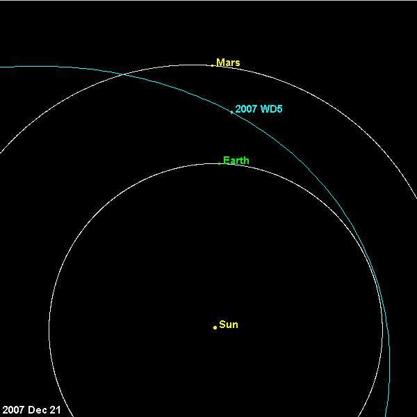L'orbite de 2007 WD5 dans le système solaire. Crédit : Nasa