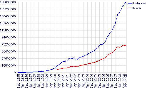 Evolution du nombre de sites Web (en bleu) et actifs (en rouge), entre 1995 et 2008. © Netcraft