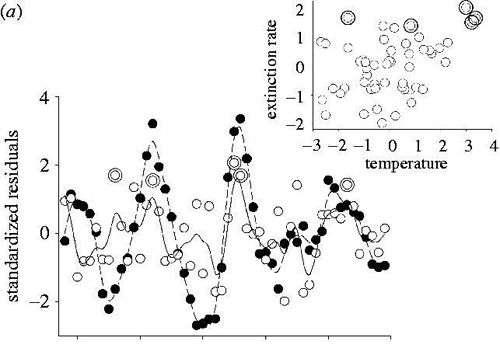 Taux d'extinction en fonction de la température (de -3 à +5°C) sur une période de 500 millions d'années. Crédit : The Royal Society