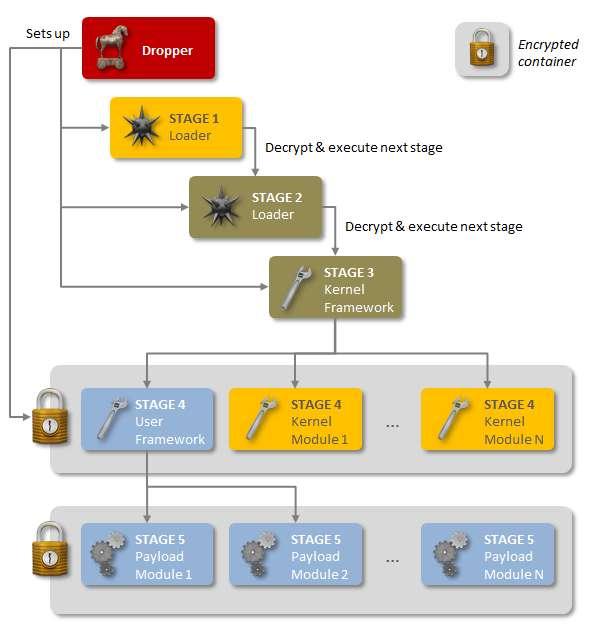 Voici la structure en cinq étapes du virus Regin telle que décrite par Symantec. Après avoir été injecté (dropper) via un site Web ou une clé USB infectée, le malware se déploie à la manière d'une cascade de dominos où chaque étape chiffrée prépare la suivante. Il faut réunir les cinq étapes pour comprendre le fonctionnement de Regin. Et même dans ce cas, Symantec souligne qu'il est « très difficile de savoir ce qu'il fait ». © Symantec
