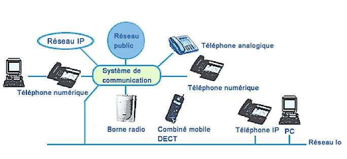Architecture réseau du système TOIP. © Alcatel