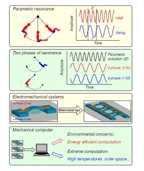 L'amplification paramétrique et des oscillateurs électromécaniques permettent de stocker des bits d'informations. Crédit : Nature