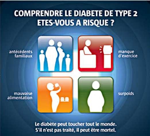 Les facteurs de risque du diabète de type 2. © Journée mondiale du diabète