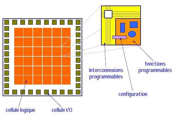 Matrice FPGA. © Eduardo Sanchez, École polytechnique fédérale de Lausanne.