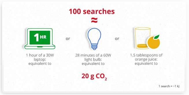 D'après Google, une centaine de recherches sur le Web effectuées avec son moteur de recherche consomment 30 watts-heures d'électricité et émettent 20 grammes de CO2, soit, affirme l'entreprise, la quantité émise pour produire une cuillerée et demie de jus d'orange... © Google