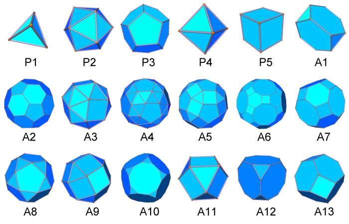 En haut, les 5 solides platoniciens (P1 à P5) et ensuite les 13 solides archimédiens (A1 à A13). Crédit : S. Torquato et Y. Jiao