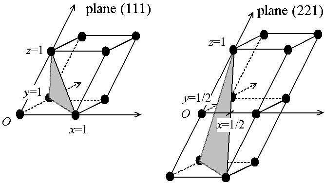 Définition des indices de Miller d'un plan. © Christophe Dang Ngoc Chan, Wikipédia CC by sa 3.0