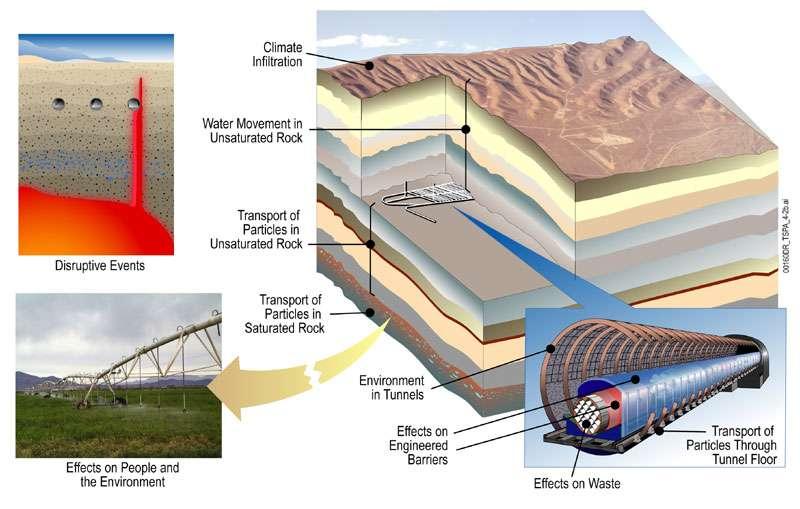 Les différents risques du stockage géologique de déchets nucléaires de Yucca Mountain (États-Unis). © DOE, domaine public