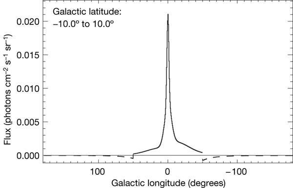 La répartition asymétrique de l'intensité de la raie à 511 keV. Crédit : ESA/ Integral/ MPE (G. Weidenspointner et al.)