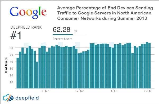 Ce graphique produit par la société Deepfield mesure le pourcentage moyen du trafic journalier qui passe par les serveurs de Google via les terminaux (PC, tablettes, smartphones, boîtiers TV, consoles, etc.) connectés à Internet aux États-Unis. Plus de 62 % de ces appareils se connectent à un serveur Google au cours d'une journée. © Deepfield