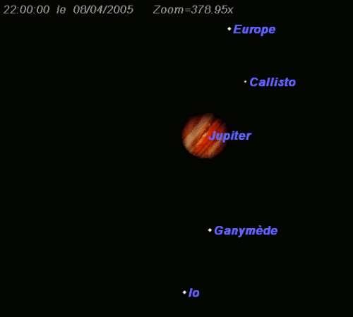 Rapprochement des satellites Io et Ganymède, ainsi que Europe et Callisto