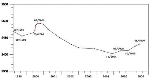 La région des champs phlégréens (Italie), une immense caldera apparue suite à l'éruption d'un volcan voici 14.000 et 39.000 ans, est célèbre pour son bradyséisme. Ce graphique présente les mouvements verticaux du sol dans la zone de déformation maximum des champs (axe des ordonnées ; en mm), au niveau de la ville de Pozzuoli, entre les mois de mars 1999 et juin 2006 (axe des abscisses). © Institute for the Electromagnetic Sensing of the Environment (Irea)