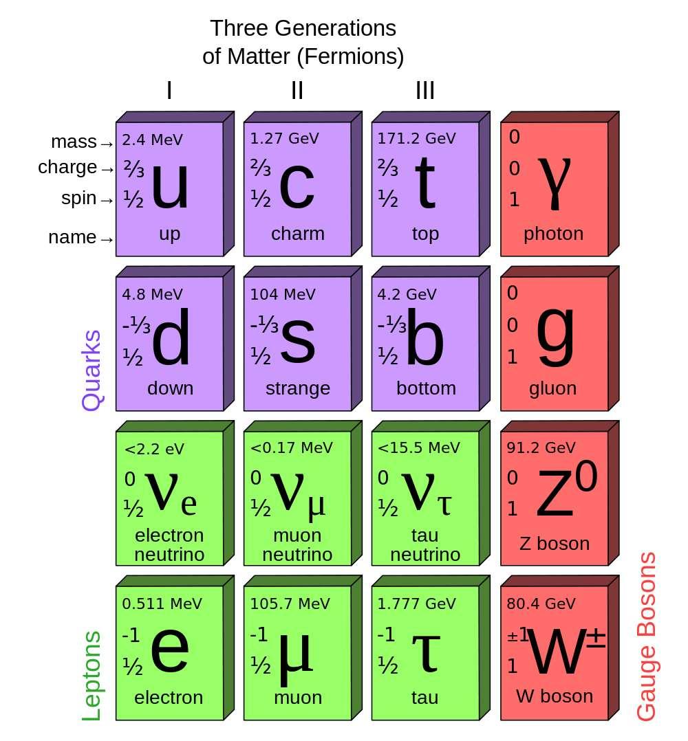 Le tableau des particules du modèle standard, dans lequel apparaît le quark top. © MissMJ, Wikipédia