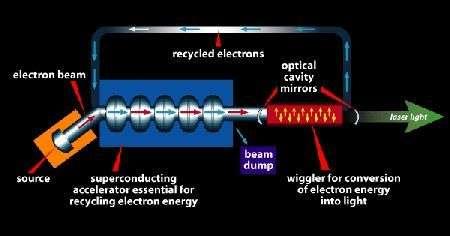 Dans un laser à électrons libres, un accélérateur de particules, en bleu, injectent des électrons à grande vitesse dans un champ électromagnétique variable (en rouge), appelé onduleur car il impose aux électrons une trajectoire sinusoïdale. C'est elle qui