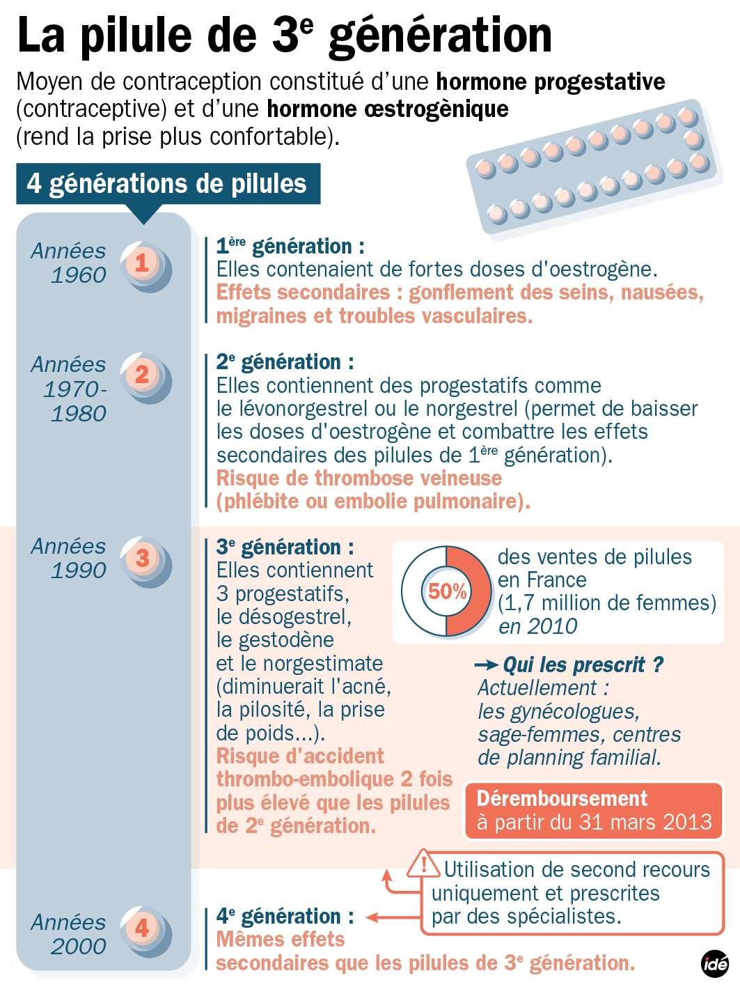 Différentes générations de pilules sont commercialisées en France aujourd'hui. Le terme de génération fait référence à l'évolution de leur composition en œstrogènes et progestatifs. © Idé