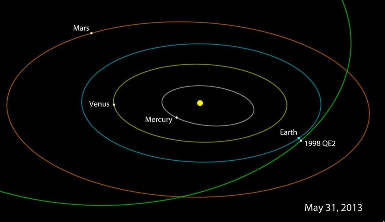 Ce vendredi 31 mai 2013 l'astéroïde 1998 QE2 devrait passer à 5,8 millions de km de la Terre. Il sera observé par les radiotélescopes de Goldstone et d'Arecibo qui devraient nous permettre d'en savoir un peu plus sur ce caillou céleste de 2,7 km de diamètre. © JPL-Caltech, Nasa