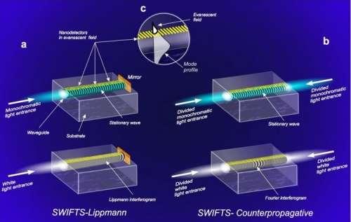 En « mode Lippmann » (à gauche), la lumière à analyser pénètre dans la fibre et repart dans l'autre sens après réflexion sur un miroir. Le faisceau peut aussi être coupé en deux parties. L'onde stationnaire est analysée par la batterie de capteurs. © LAOG