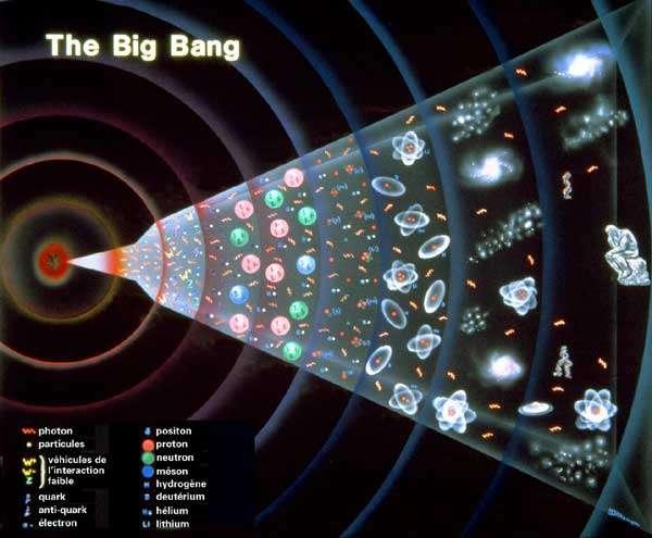 Le Big Bang et l'évolution de la matière (Crédit : CNRS)