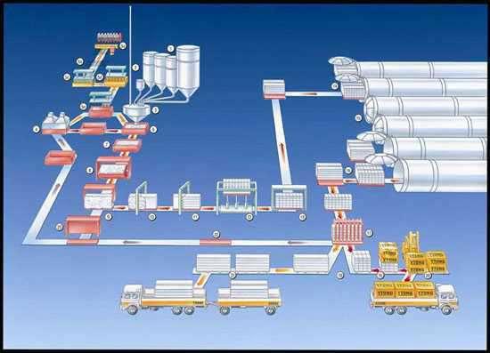 Schéma du cycle de vie d'un produit dont l'analyse globale permet de calculer l'énergie grise mise en jeu - Source : Xella-Thermopierre