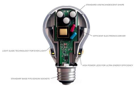 Coupe de l'ampoule à Led de 3M. Dans sa forme, l'ampoule reprend les caractéristiques d'un modèle standard à incandescence (Standard base fits Edison sockets et Standard A19/incandescent shape). L'électronique occupe une grande part à l'intérieur de l'ampoule (Efficient Electronics Driver). Les diodes sont placées tout autour de la base de l'ampoule, juste en dessous se trouve un système de guidage du rayon lumineux afin qu'il inonde toute la surface vitrée de l'ampoule pour produire plus de lumière. © 3M