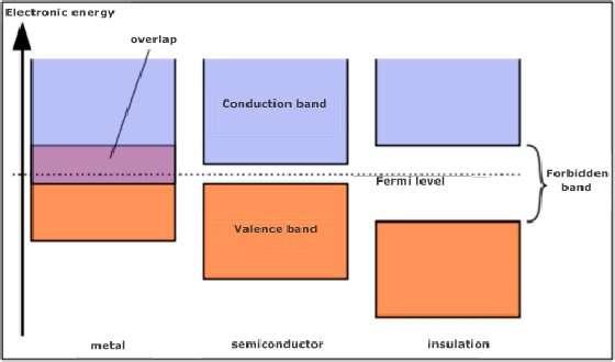 La molybdénite cumule les atouts. En plus d'offrir des gravures des finesses de quelques nanomètres, elle dispose d'un gap correspondant aux caractéristiques habituelles des semi-conducteurs. Une faculté dont le graphène, son concurrent, est dépourvu. © EPFL
