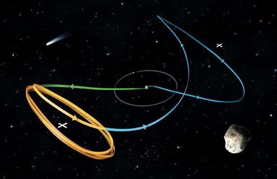 La sonde Genesis était en orbite (jaune) autour d'un point de Lagrange. Son retour sur Terre s'est effectué en chute libre le long d'une des autoroutes de l'espace (vert). Les comètes et les astéroïdes constituant des géocroiseurs peuvent aussi emprunter ce genre d'autoroute. Crédit : Jen Christiansen