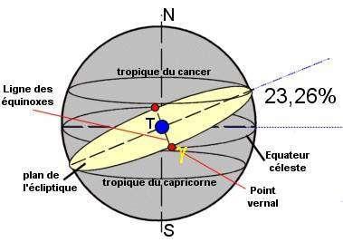 Equinoxes, plan de l'écliptique et équateur céleste
