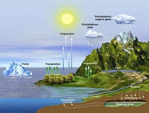Le cycle de l'eau influe sur la salinité des océans. L'apport d'eau douce, par les fleuves, rivières, infiltrations souterraines, dilue l'océan, tandis que les processus d'évaporation augmentent localement la salinité. La teneur en sel de l'océan module la densité des masses d'eau, c'est donc un paramètre essentiel dans l'étude du climat. © Cnes
