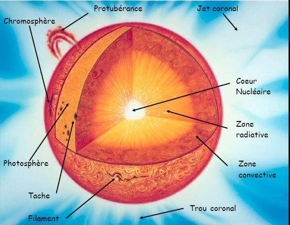 La structure du Soleil. Crédit : Institut d'Astrophysique de Paris