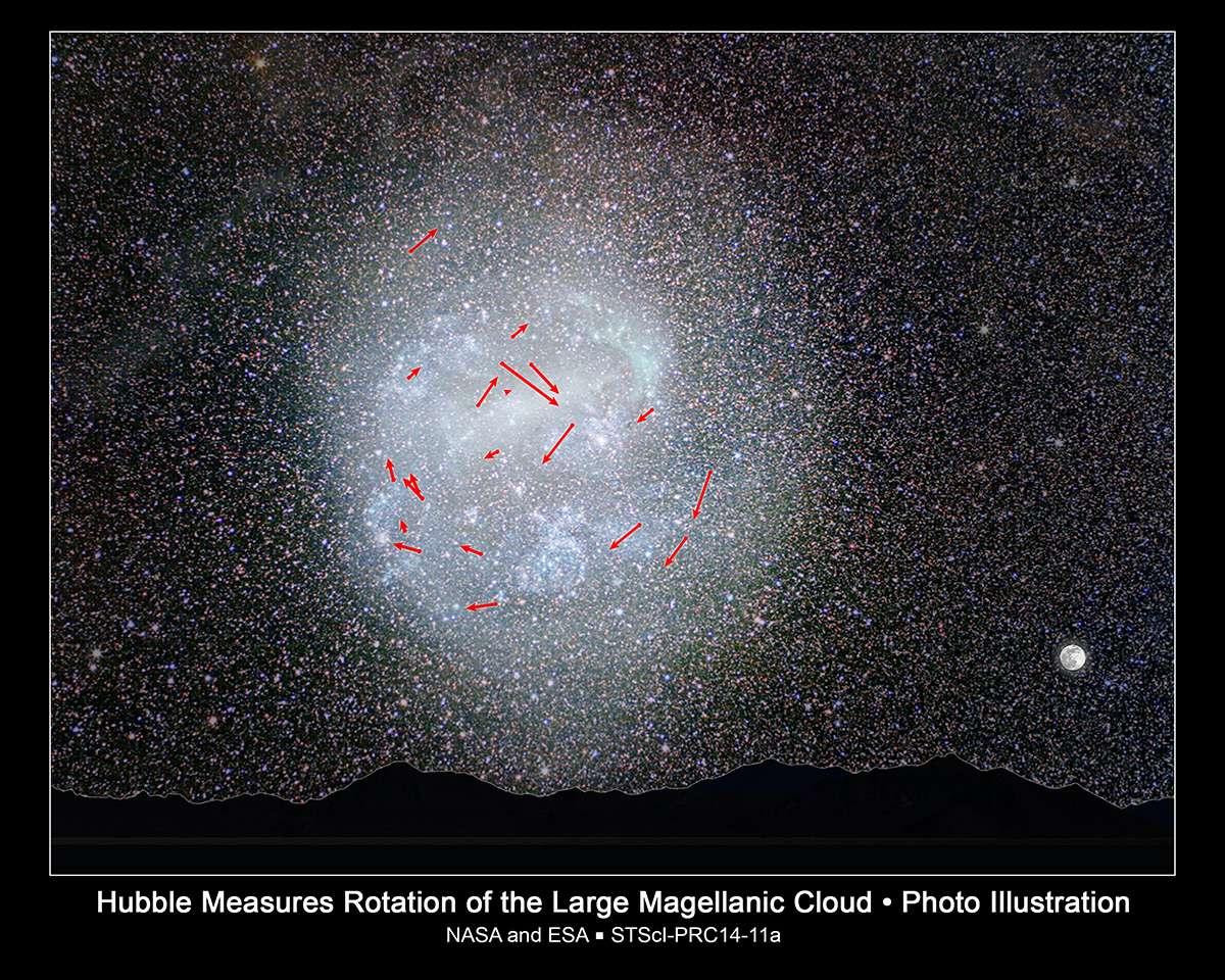 Trônant dans le ciel austral, vaste comme 20 fois la Pleine Lune, la galaxie naine du Grand Nuage de Magellan a été scrutée en détail durant sept ans, par intermittence, par le télescope spatial Hubble. Dans leur étude, les chercheurs ont déterminé une vitesse de rotation moyenne de 250 millions d'années et prédit le mouvement de plusieurs étoiles pour les prochains sept millions d'années. © Nasa, Esa, A. Feild (STScI), Z. Levay (STScI), Y. Beletsky (observatoire de Las Campanas), Roeland van der Marel (STScI)