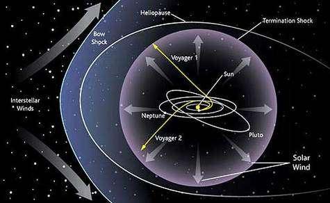 Schéma du Système solaire et du trajet des sondes Voyager