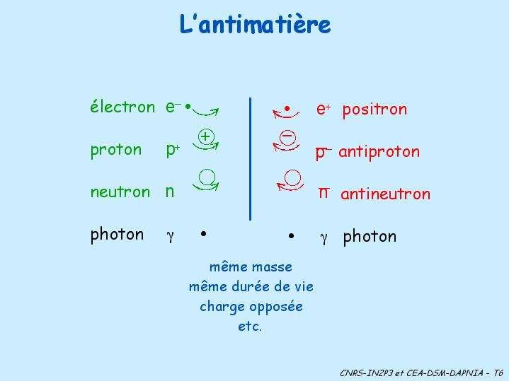 Les principales particules d'antimatière.