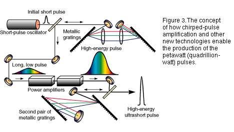 Schéma de l'amplification par dérive de fréquence. Crédit : Bian Laks