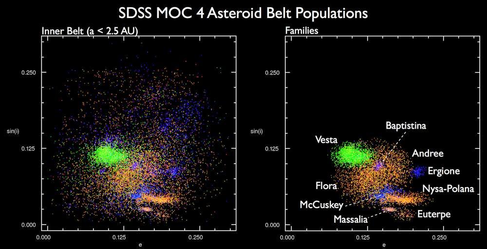 La campagne d'observation du SDSS a fourni des données sur la composition minéralogique de la surface des petits corps célestes situés dans la partie interne de la ceinture principale d'astéroïdes (Inner Belt en anglais). Sur le schéma, ci-dessus, l'excentricité de l'orbite de certains astéroïdes est représentée en abscisse et le sinus de l'inclinaison de ces orbites par rapport au plan de l'écliptique en ordonnée. Leur distance au Soleil est donnée en unités astronomiques. On la désigne par la lettre a, le demi-grand axe d'une orbite elliptique. Les couleurs représentent des corps dont la minéralogie est voisine. L'existence de familles d'astéroïdes, comme celle de Vesta, saute aux yeux. © Alex Parker