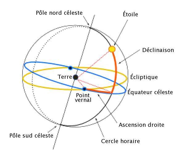 Schéma des coordonnées équatoriales. La Terre est au centre. Le prolongement de son équateur sur la sphère céleste donne l'équateur céleste. De même pour ses pôles nord et sud. L'écliptique est le plan de l'orbite de la Terre. © Cédric Foellmi, Wikipédia
