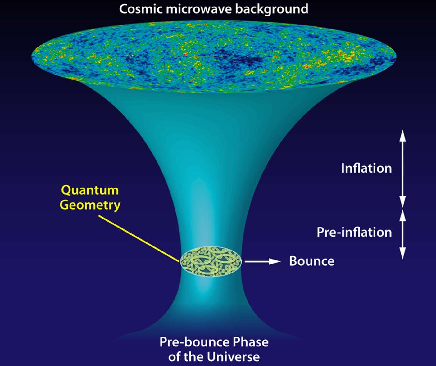 La cosmologie quantique à boucles, illustrée ici, élimine la singularité cosmologique initiale issue de la relativité générale. Elle introduit une géométrie quantique (Quantum Geometry) vers le mur de Planck. Elle prédit une phase inflationnaire laissant des traces possibles dans la polarisation du rayonnement fossile (Cosmic microwave background), mais aussi un avant Big Bang. L'Univers se serait effondré pour rebondir (bounce, ou rebond) avec une nouvelle phase d'expansion dans laquelle nous vivons. © APS, Alan Stonebraker